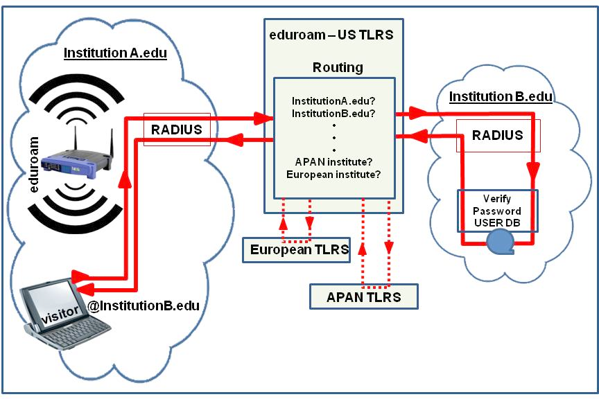 eduroam routing